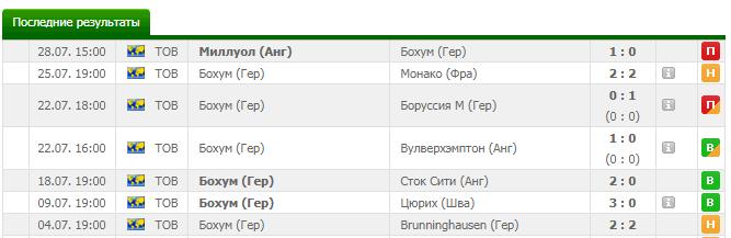 Боруссиям бохум прогнозы